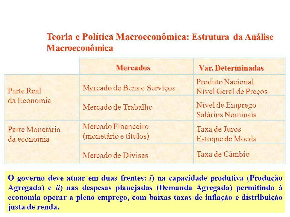 Teoria e Política Macroeconômica: Estrutura da Análise Macroeconômica