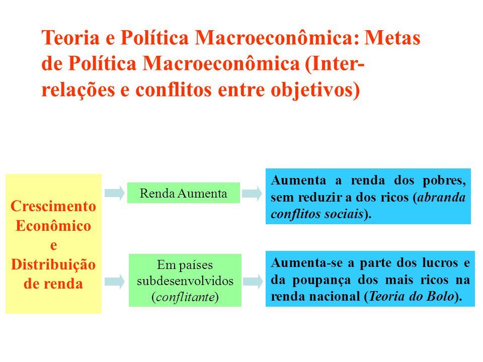 Teoria e Política Macroeconômica: Metas de Política Macroeconômica (Inter-relações e conflitos entre objetivos)