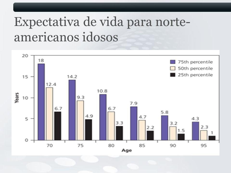 Expectativa de vida para norte-americanos idosos