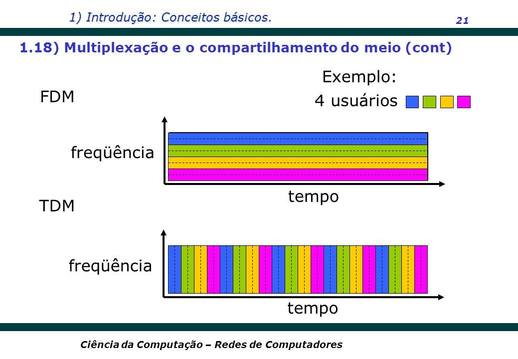Exemplo: FDM 4 usuários freqüência tempo TDM freqüência tempo