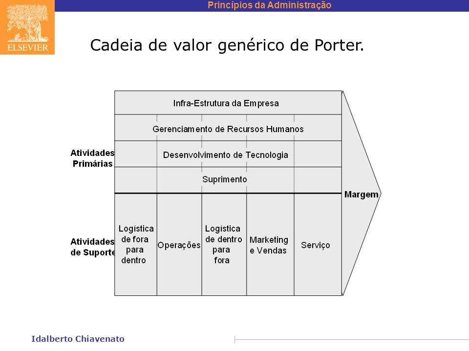 Cadeia de valor genérico de Porter.