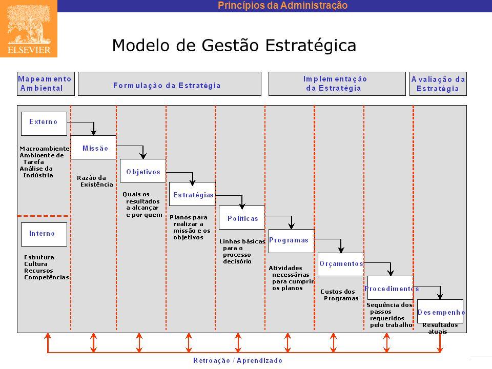 Modelo de Gestão Estratégica