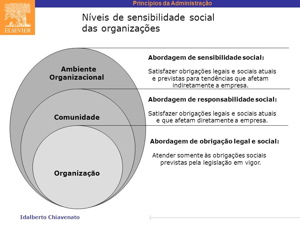 Níveis de sensibilidade social das organizações