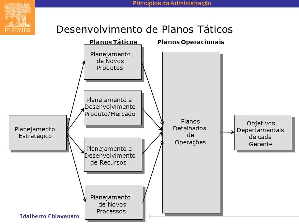 Desenvolvimento de Planos Táticos