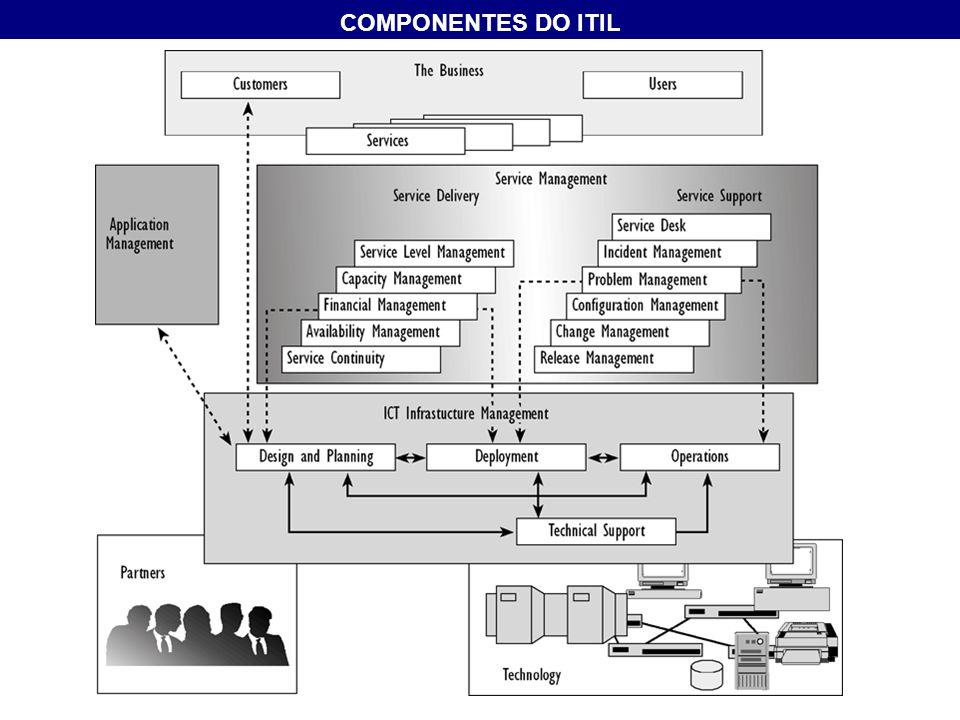 COMPONENTES DO ITIL