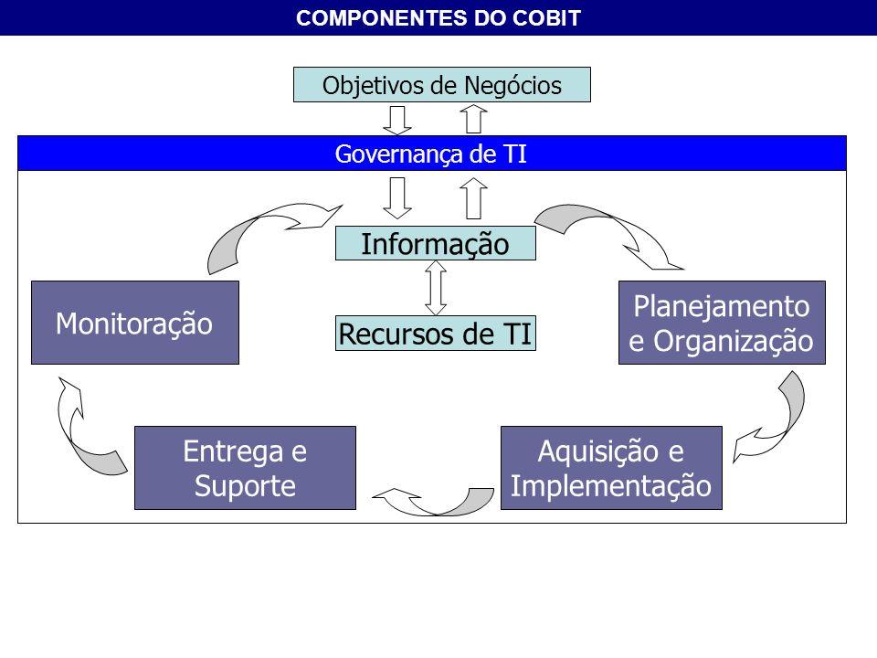 Planejamento e Organização Recursos de TI