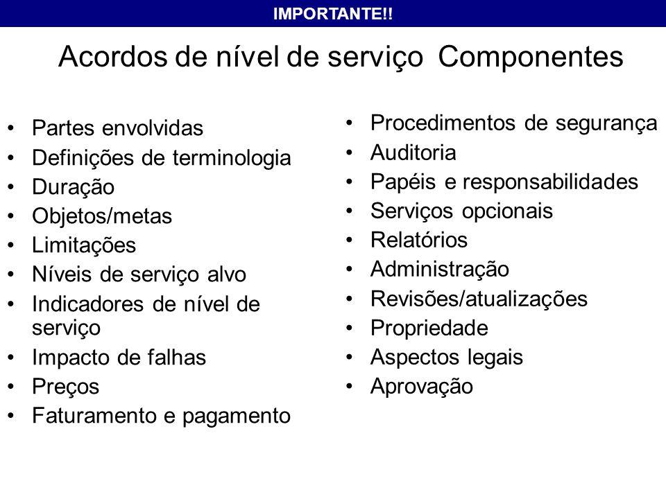 Acordos de nível de serviço Componentes