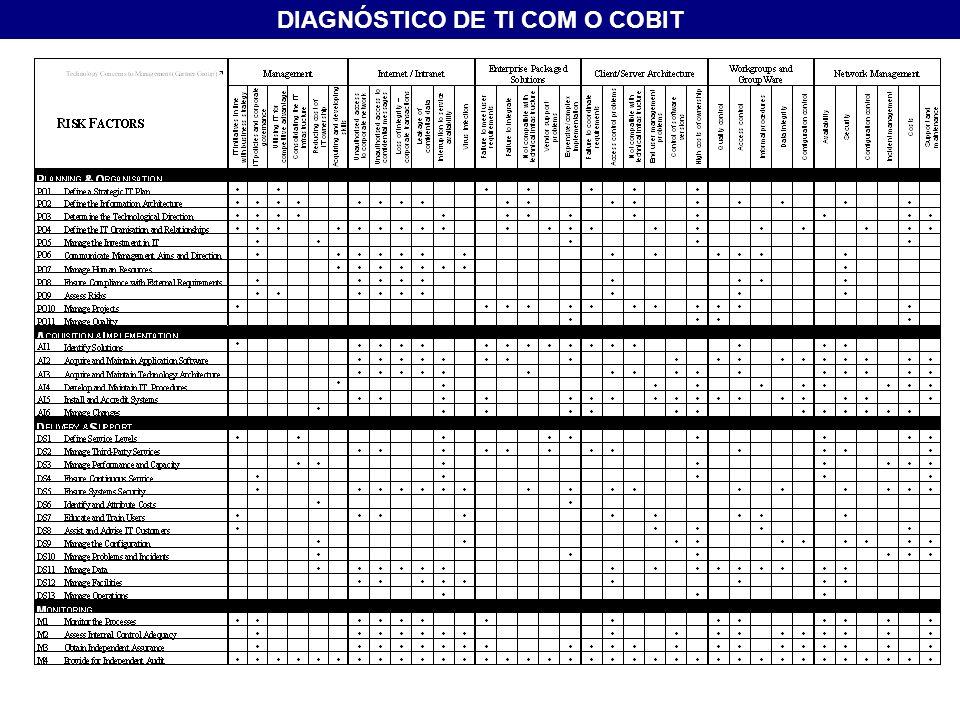 DIAGNÓSTICO DE TI COM O COBIT