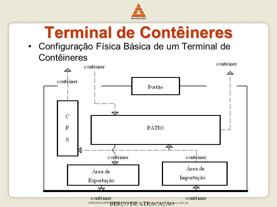 Terminal de Contêineres