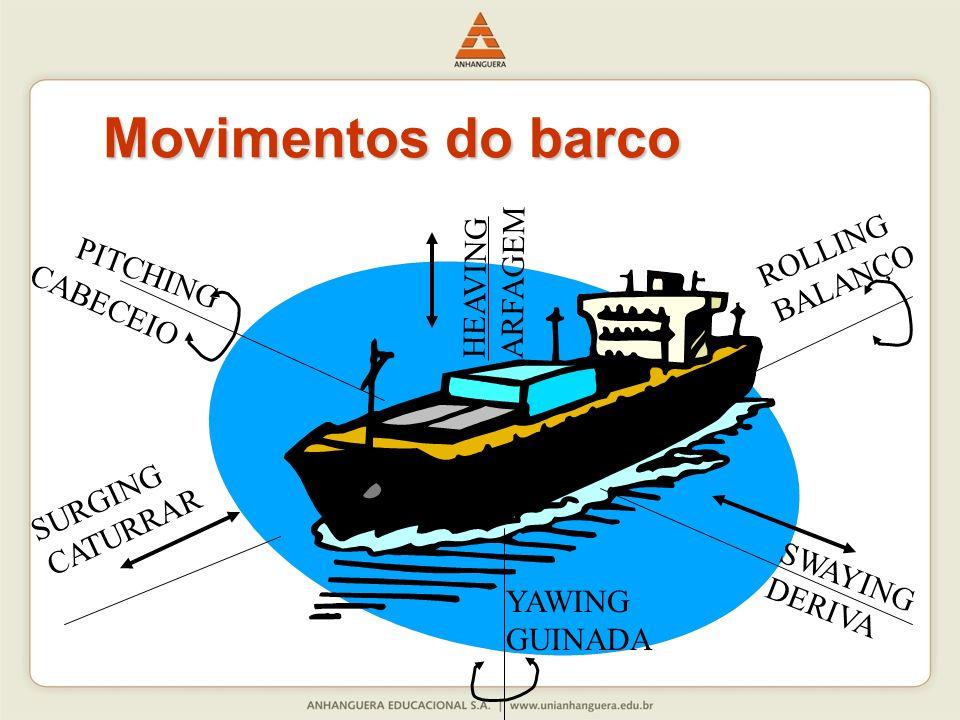Movimentos do barco ROLLING HEAVING ARFAGEM BALANÇO PITCHING CABECEIO