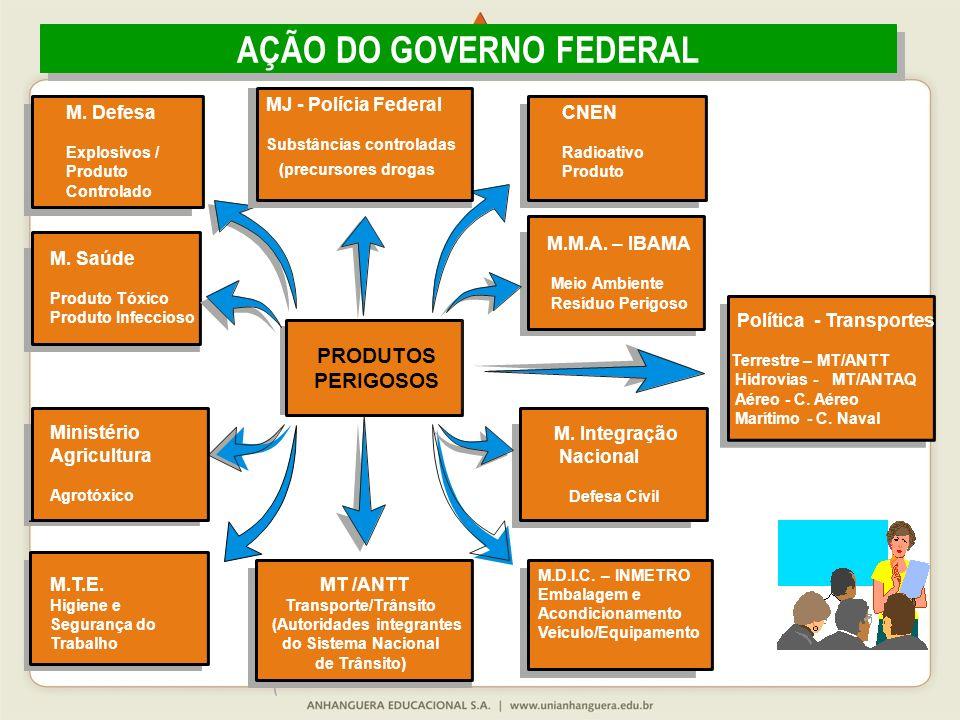 AÇÃO DO GOVERNO FEDERAL (Autoridades integrantes