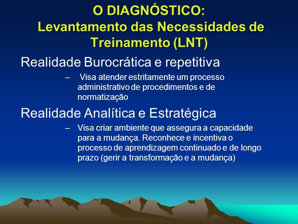 O DIAGNÓSTICO: Levantamento das Necessidades de Treinamento (LNT)
