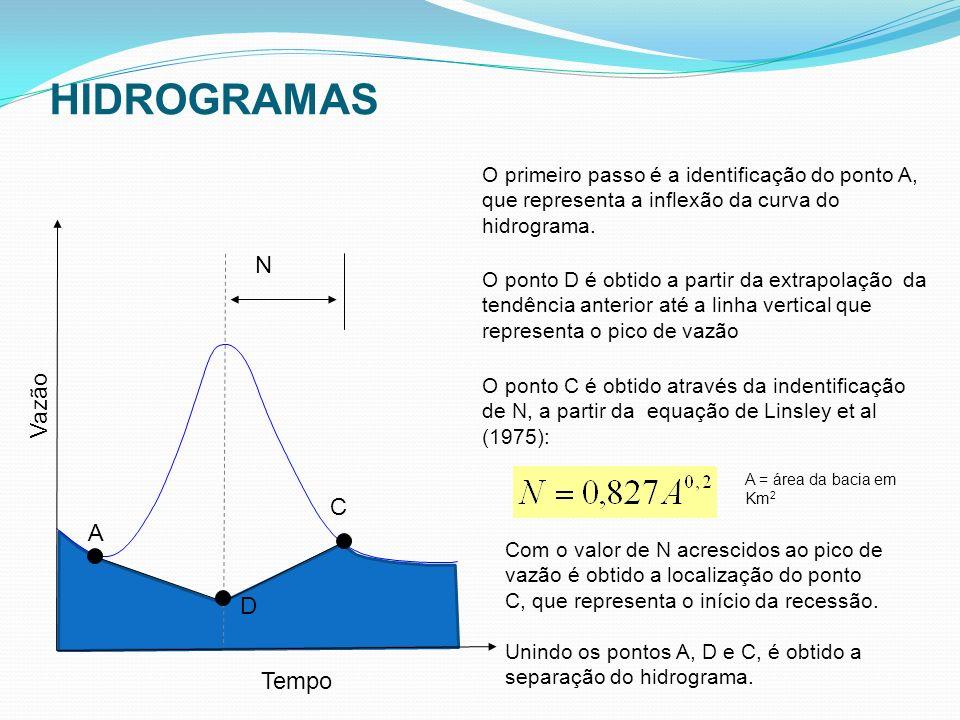HIDROGRAMAS N Vazão C A D Tempo