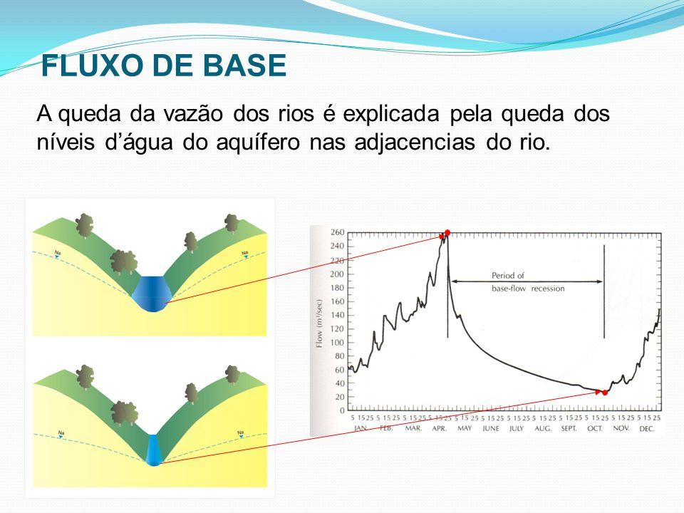 FLUXO DE BASE A queda da vazão dos rios é explicada pela queda dos níveis d'água do aquífero nas adjacencias do rio.