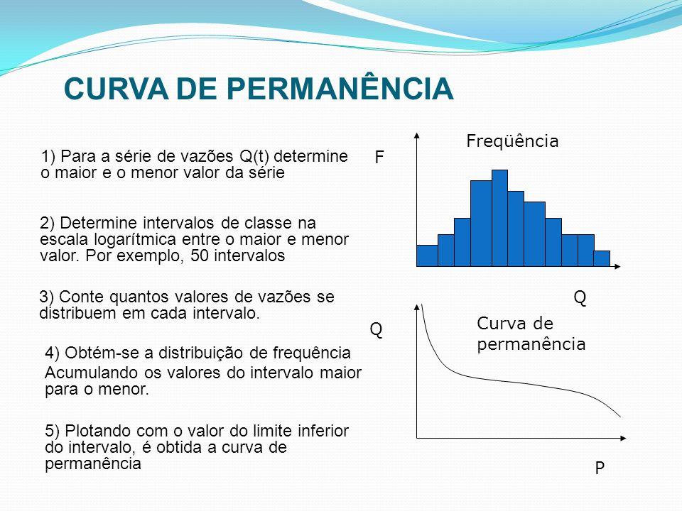 CURVA DE PERMANÊNCIA Freqüência F