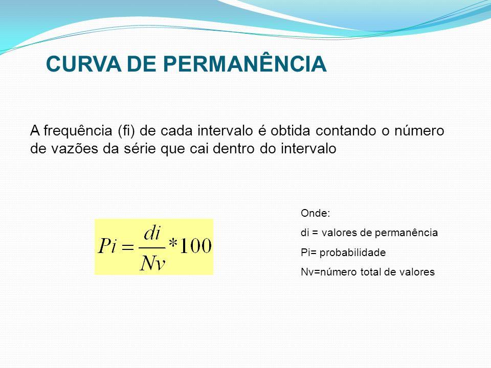 CURVA DE PERMANÊNCIA A frequência (fi) de cada intervalo é obtida contando o número de vazões da série que cai dentro do intervalo.