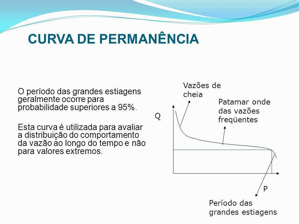 CURVA DE PERMANÊNCIA Vazões de cheia. O período das grandes estiagens geralmente ocorre para probabilidade superiores a 95%.