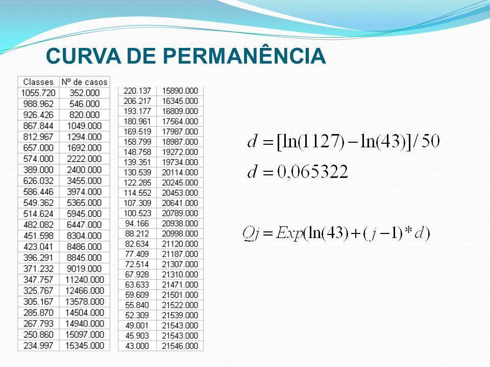 CURVA DE PERMANÊNCIA 25