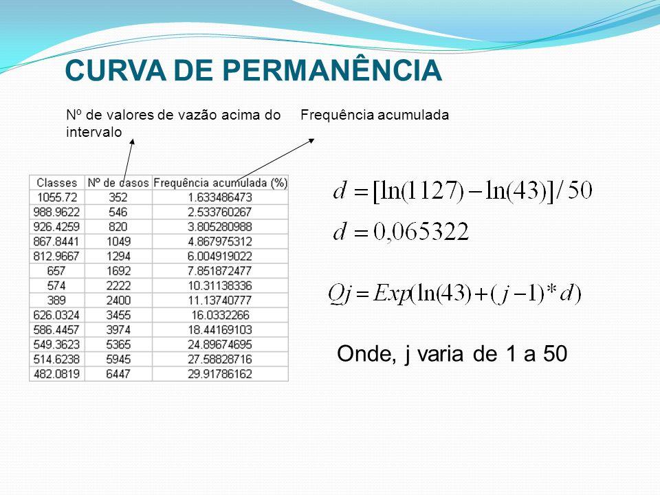 CURVA DE PERMANÊNCIA Onde, j varia de 1 a 50