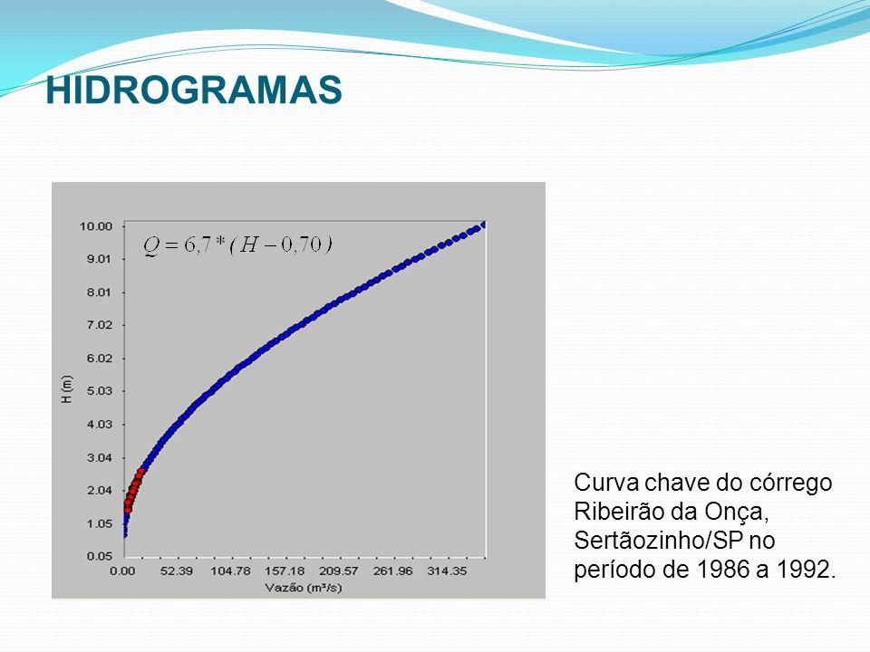 HIDROGRAMAS Curva chave do córrego Ribeirão da Onça, Sertãozinho/SP no período de 1986 a 1992.
