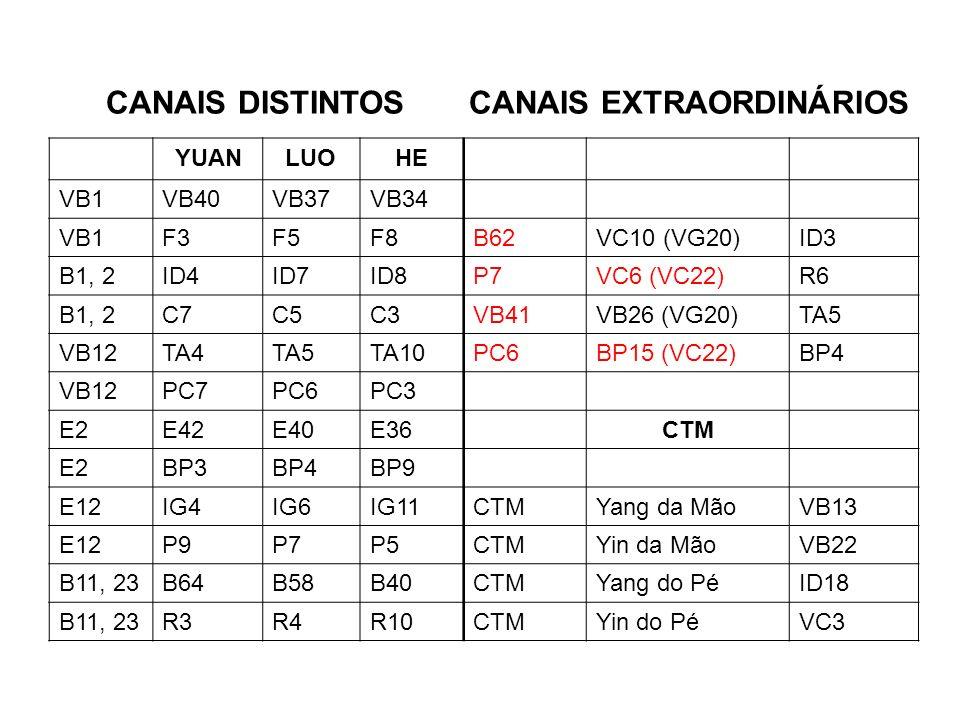 CANAIS DISTINTOS CANAIS EXTRAORDINÁRIOS