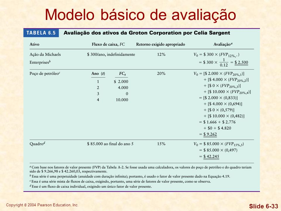 Modelo básico de avaliação