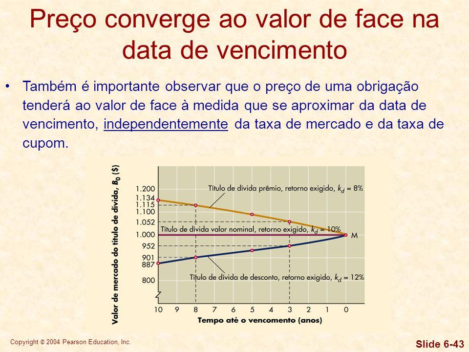 Preço converge ao valor de face na data de vencimento