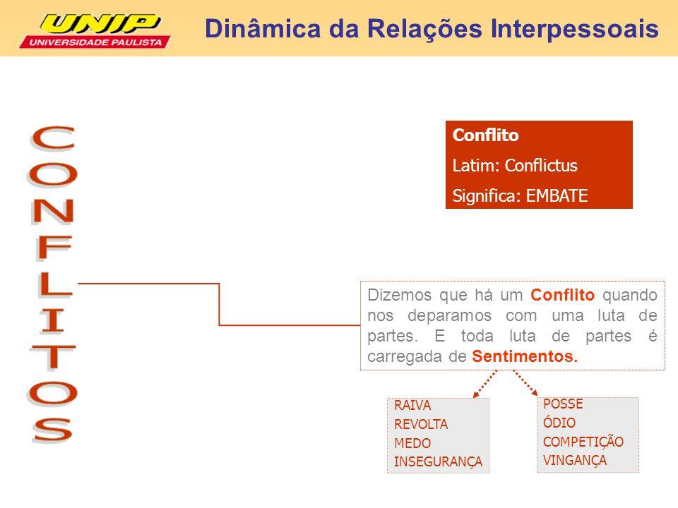 CONFLITOS Dinâmica da Relações Interpessoais Conflito