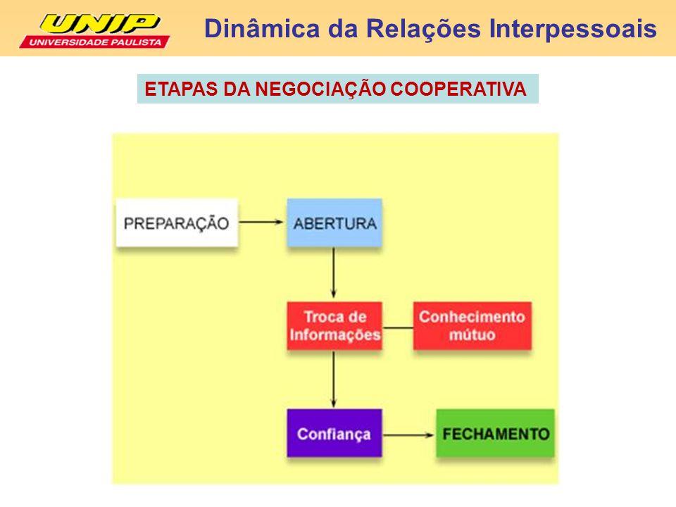 Dinâmica da Relações Interpessoais