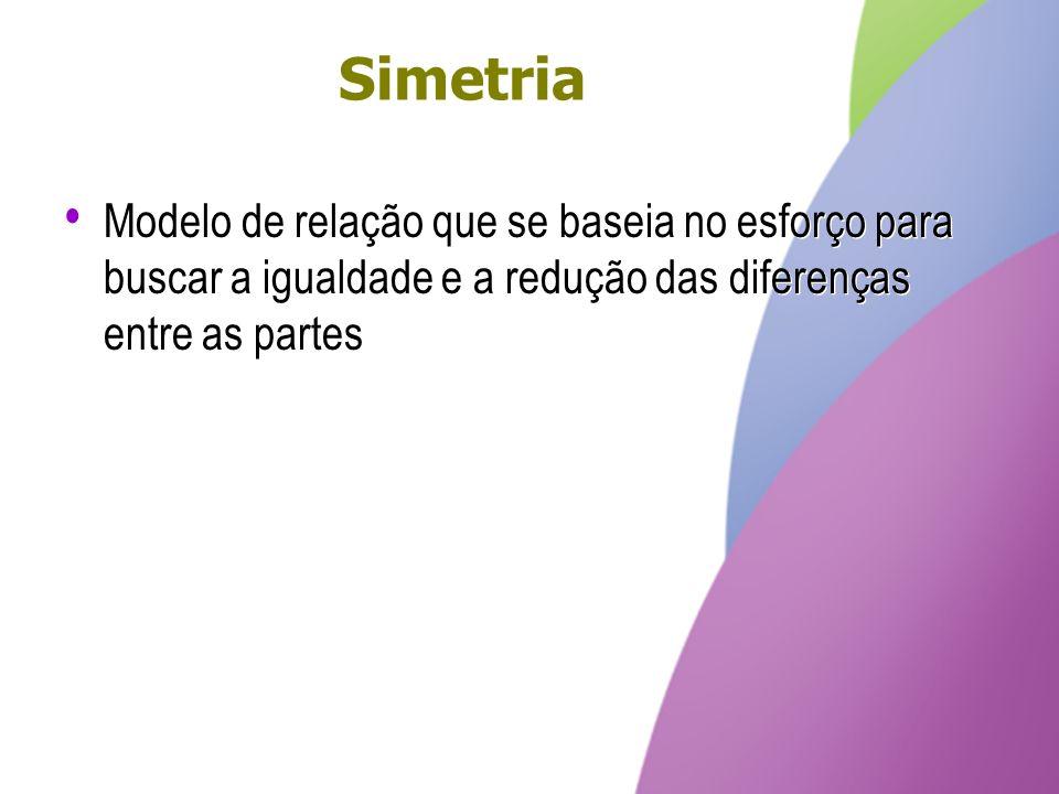 Simetria Modelo de relação que se baseia no esforço para buscar a igualdade e a redução das diferenças entre as partes.