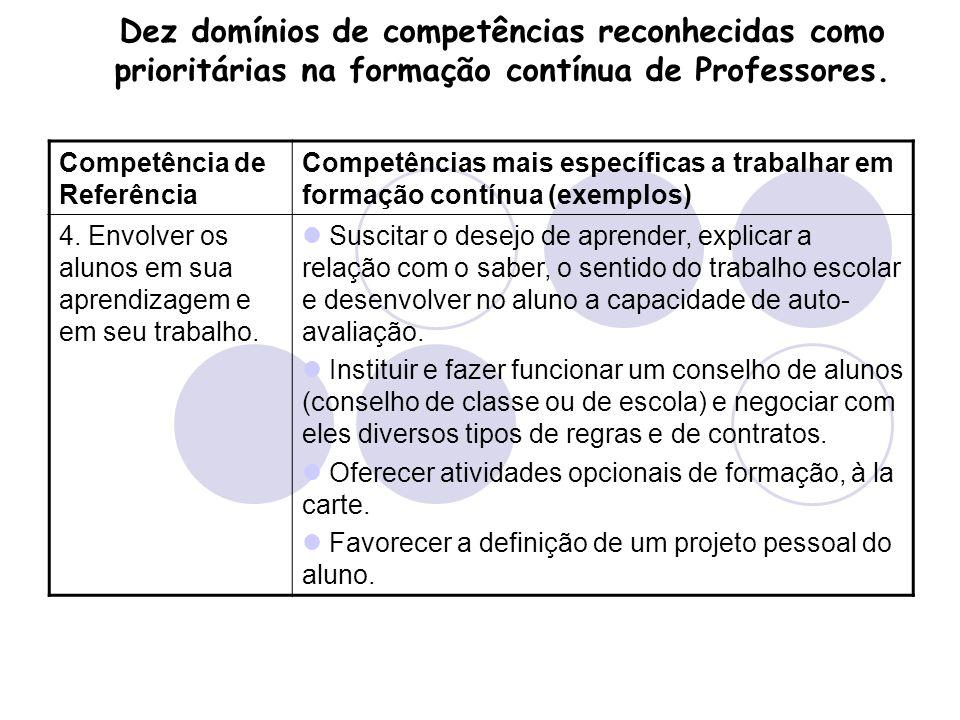 Dez domínios de competências reconhecidas como prioritárias na formação contínua de Professores.