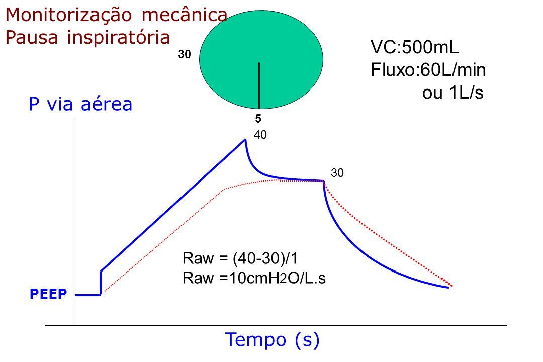 Monitorização mecânica Pausa inspiratória VC:500mL Fluxo:60L/min