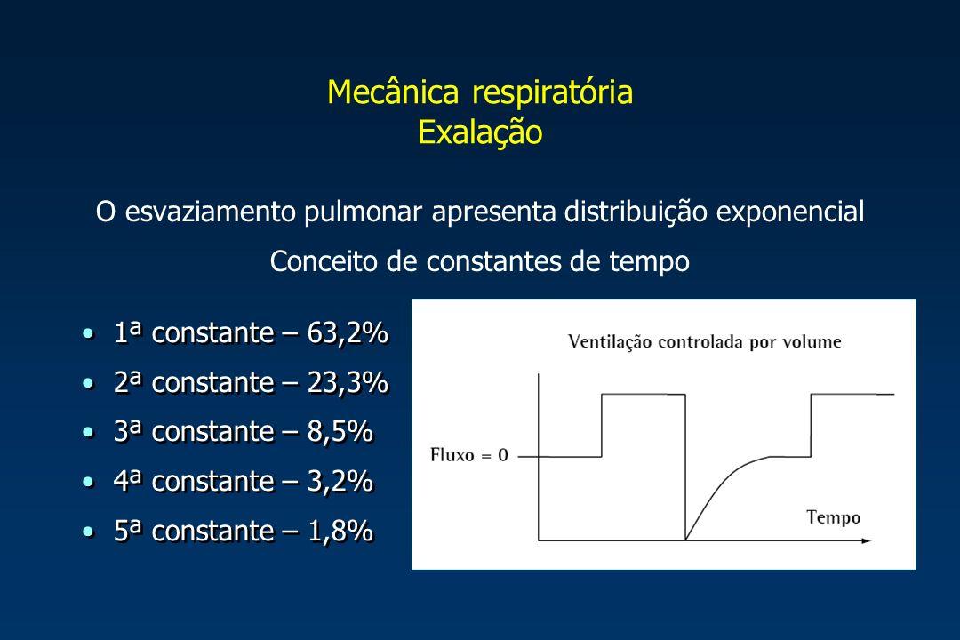 Mecânica respiratória Exalação