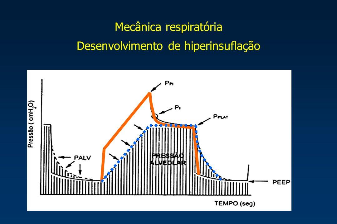 Mecânica respiratória Desenvolvimento de hiperinsuflação