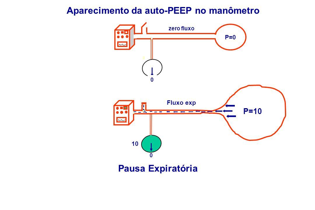Aparecimento da auto-PEEP no manômetro