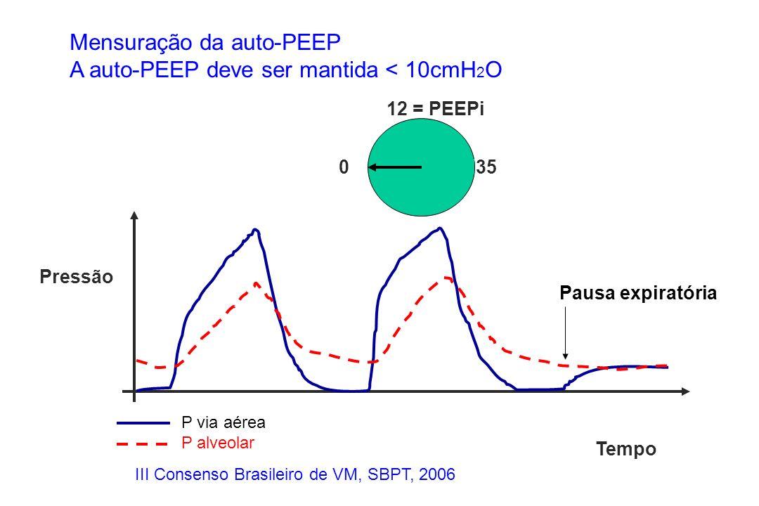 Mensuração da auto-PEEP A auto-PEEP deve ser mantida < 10cmH2O