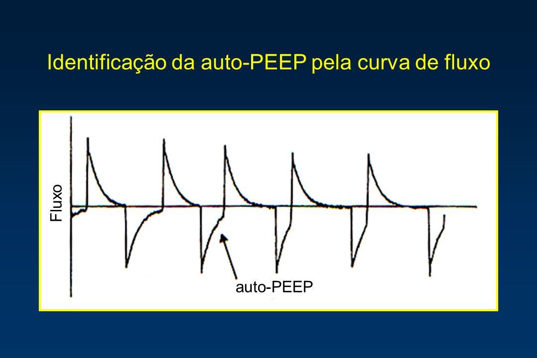 Identificação da auto-PEEP pela curva de fluxo
