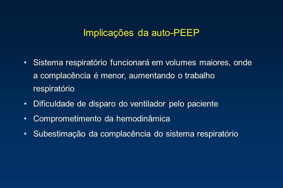 Implicações da auto-PEEP