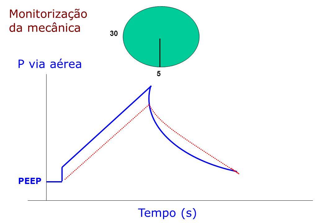 Monitorização da mecânica 30 P via aérea 5 PEEP Tempo (s)