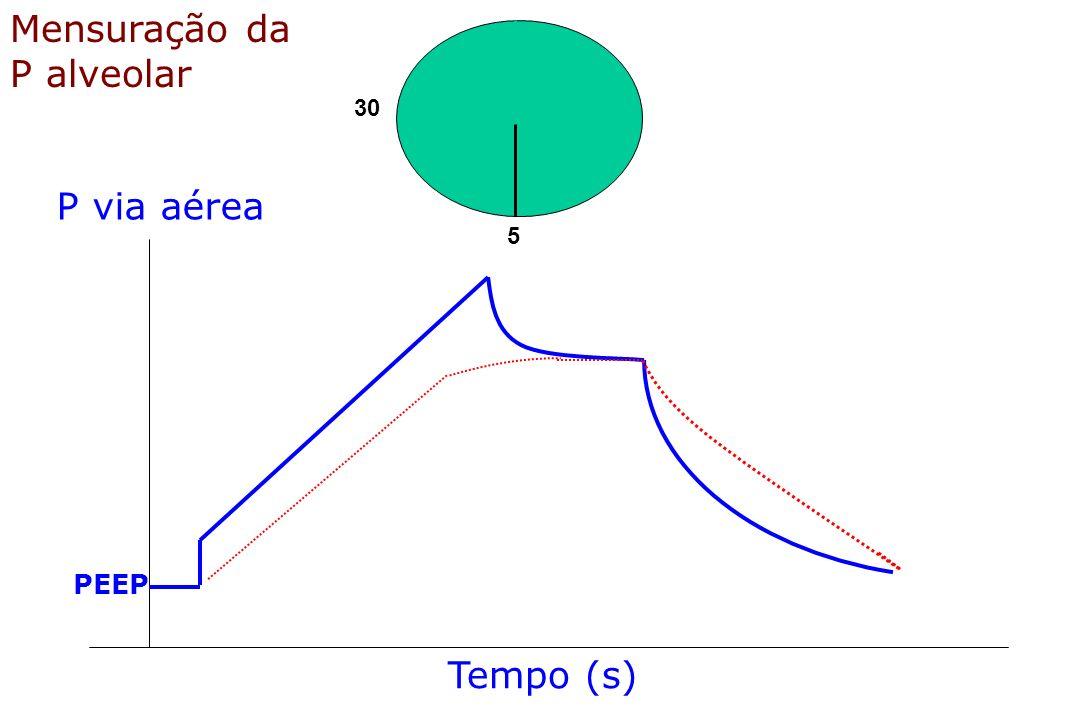 Mensuração da P alveolar 30 P via aérea 5 PEEP Tempo (s)