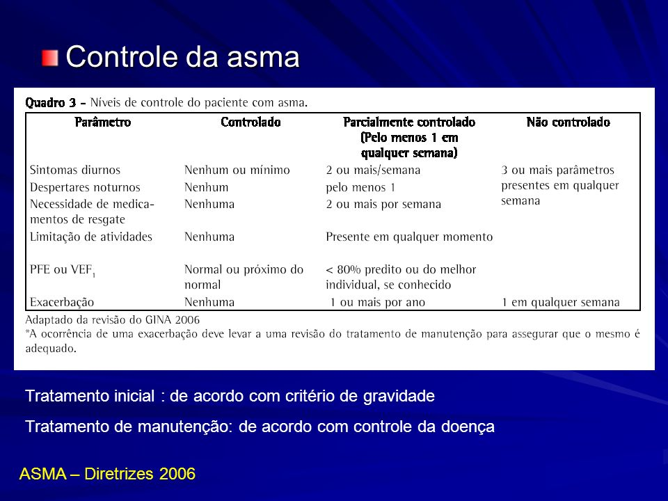 Controle da asma Tratamento inicial : de acordo com critério de gravidade. Tratamento de manutenção: de acordo com controle da doença.
