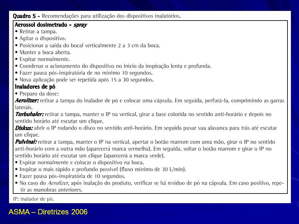 ASMA – Diretrizes 2006
