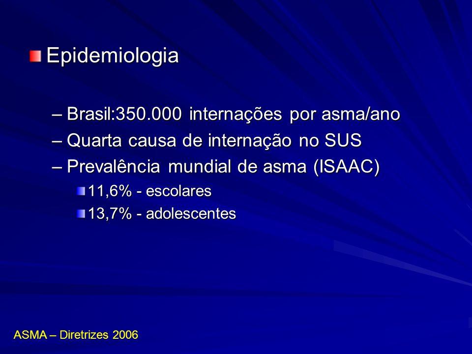 Epidemiologia Brasil:350.000 internações por asma/ano