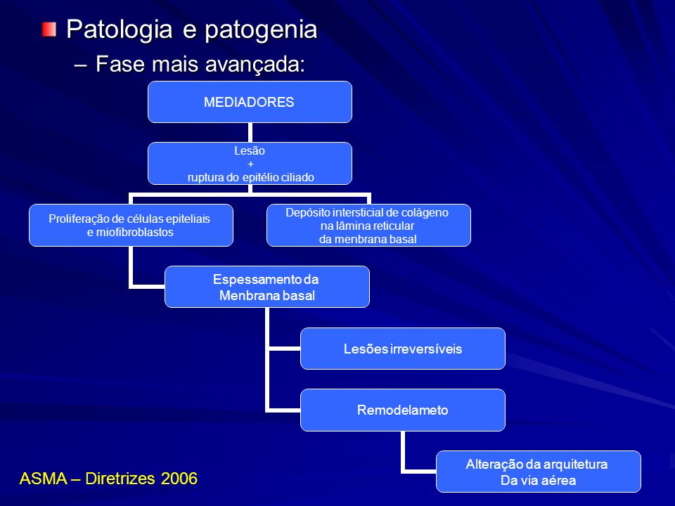 Patologia e patogenia Fase mais avançada: ASMA – Diretrizes 2006