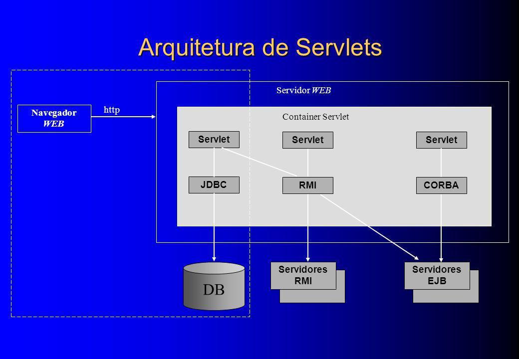 Arquitetura de Servlets