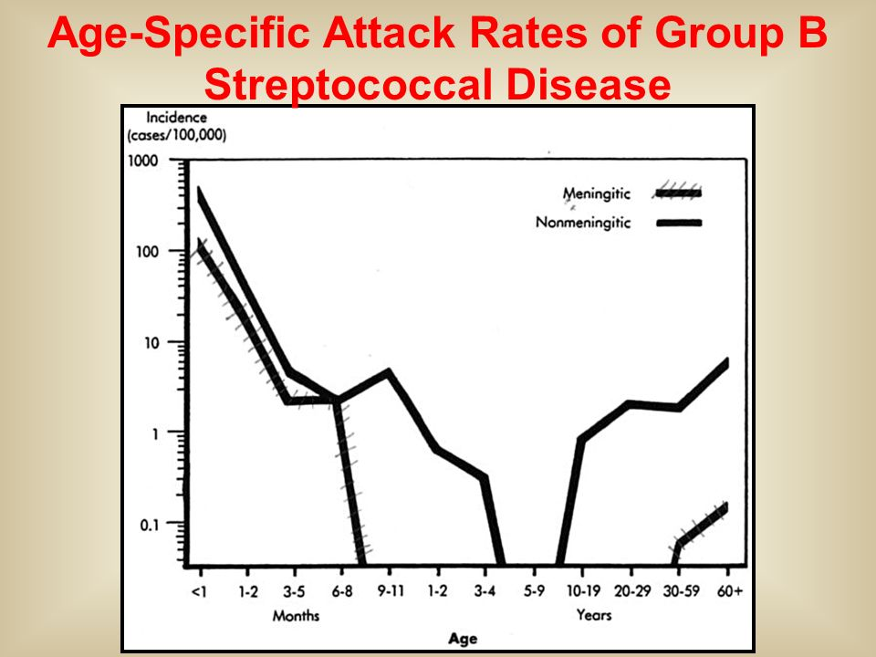 Age-Specific Attack Rates of Group B Streptococcal Disease