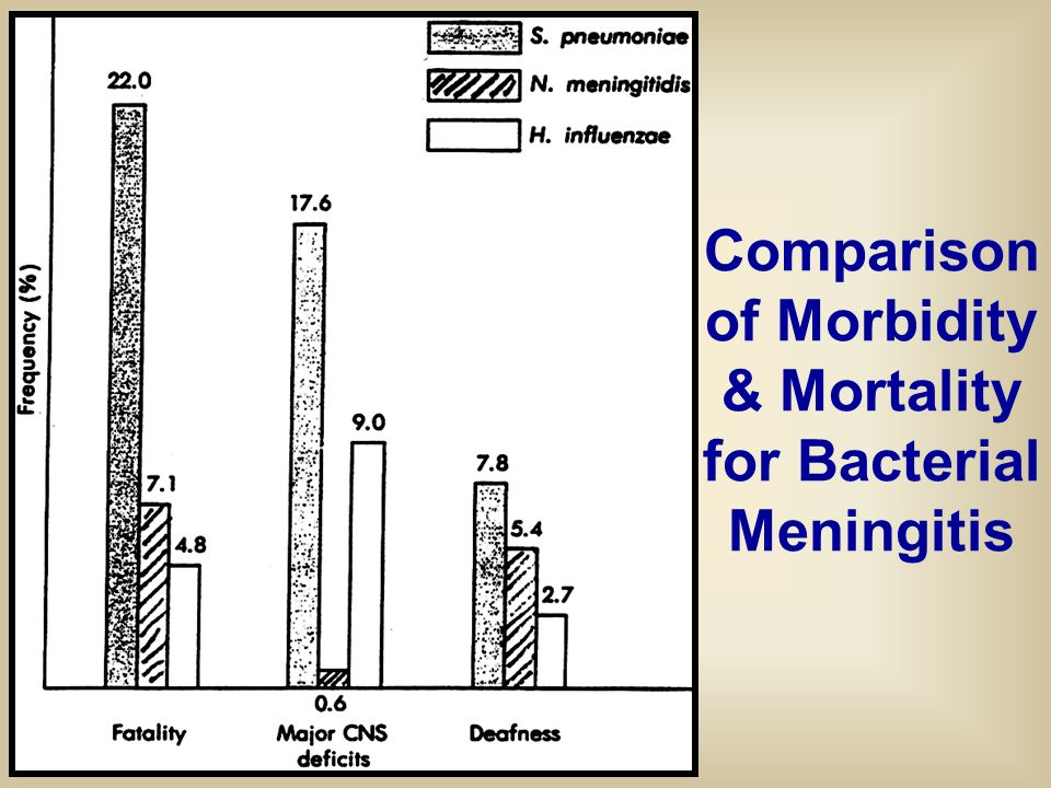 Comparison of Morbidity & Mortality for Bacterial Meningitis