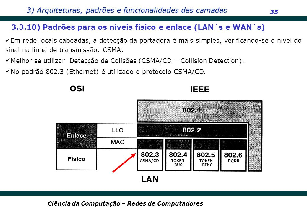 LAN 3.3.10) Padrões para os níveis físico e enlace (LAN´s e WAN´s)