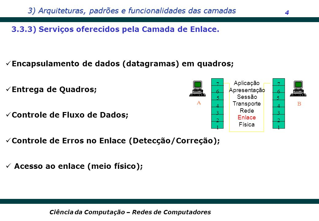 3.3.3) Serviços oferecidos pela Camada de Enlace.