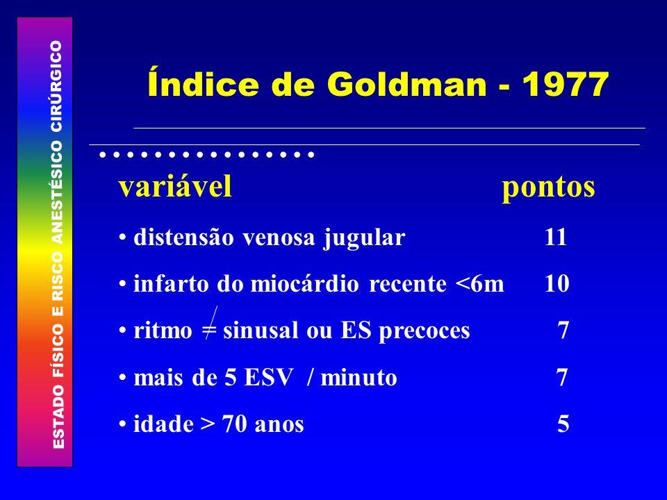 Índice de Goldman - 1977 variável pontos distensão venosa jugular 11